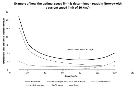 How can the notion of optimal speed limits best be applied