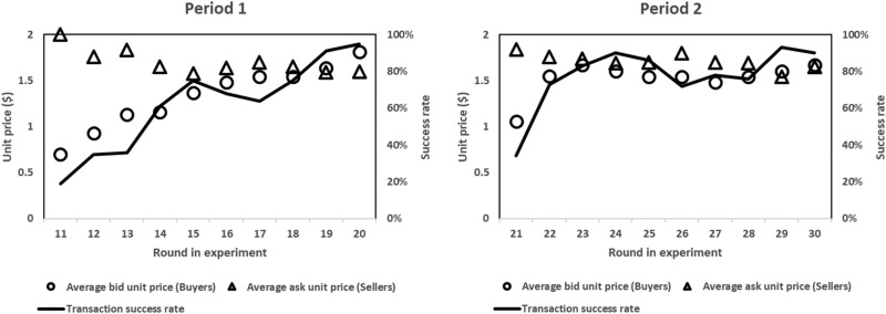 Understanding behavioral effects of tradable mobility credit scheme