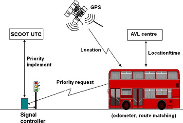 Data management and applications in a world-leading bus