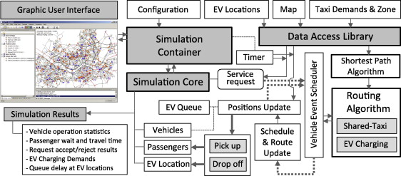 Stochastic dynamic itinerary interception refueling location