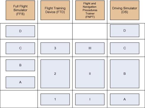 A novel classification method for driving simulators based on