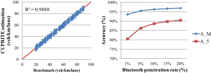 CUPRITE Density Estimation Versus Benchmark For Mid Link Sink Cases With  Bluetooth Measurement Errors.