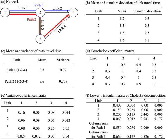 Application of Lagrangian relaxation approach to α-reliable