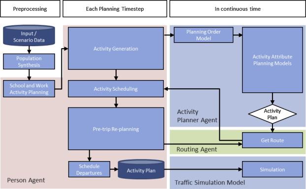 POLARIS: Agent-based modeling framework development and