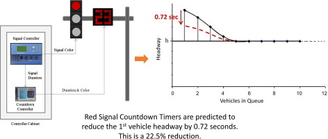 Improved driver responses at intersections with red signal