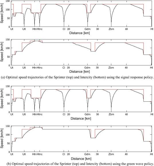 Multiple-phase train trajectory optimization with signalling