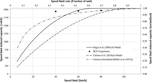 Effects of low speed limits on freeway traffic flow