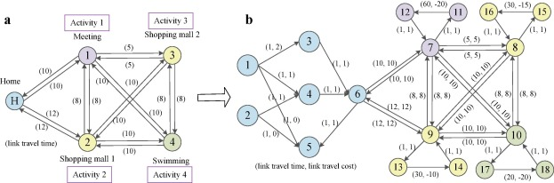 Network-oriented household activity pattern problem for system
