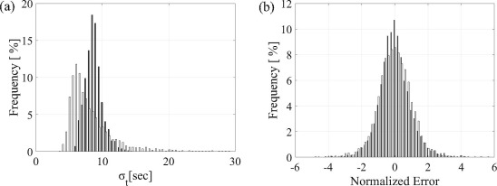 Adaptive prediction of flight time uncertainty for ground