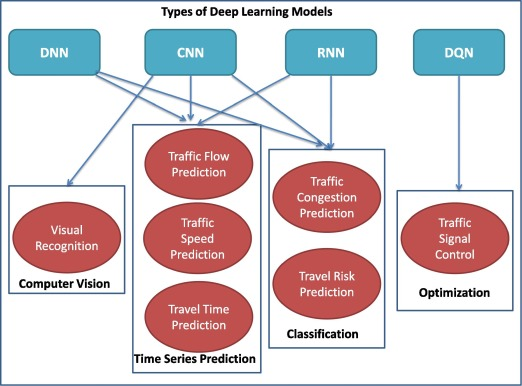 Enhancing transportation systems via deep learning: A survey