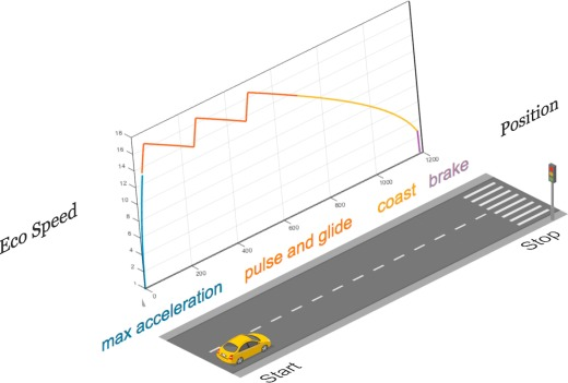 Energy saving potentials of connected and automated vehicles