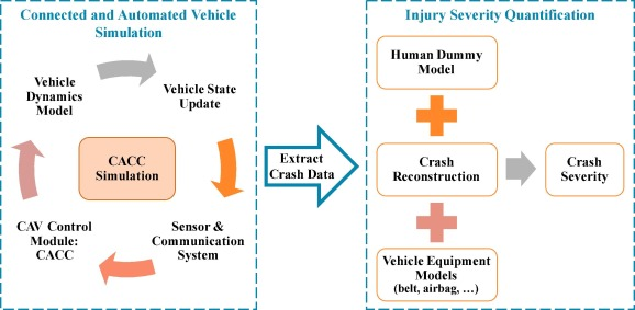 Development of a simulation platform for safety impact analysis