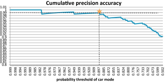 A driving cycle detection approach using map service API - ScienceDirect