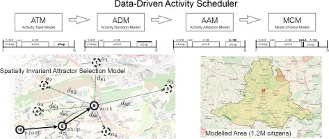 Data-driven activity scheduler for agent-based mobility
