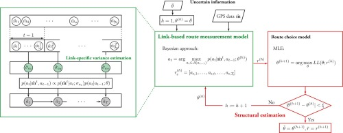 Link-based measurement model to estimate route choice parameters in