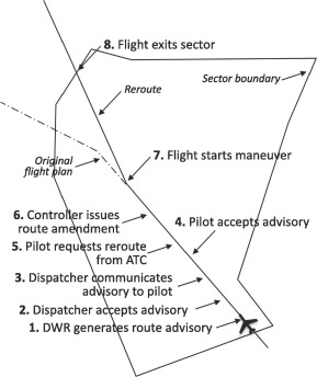 Kết quả hình ảnh cho Predicting the operational acceptance of airborne flight reroute requests using data mining images