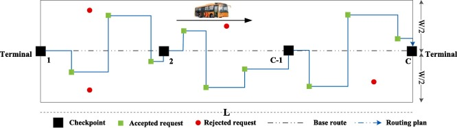 The benefits of introducing meeting points into flex-route transit