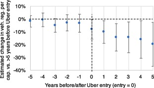 Effects Of On Demand Ridesourcing On Vehicle Ownership Fuel