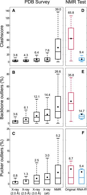 improving nmr structures of rna sciencedirect rh sciencedirect com
