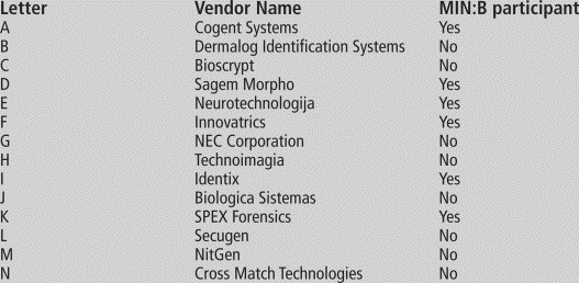 Proprietary finger templates superior, test claims - ScienceDirect