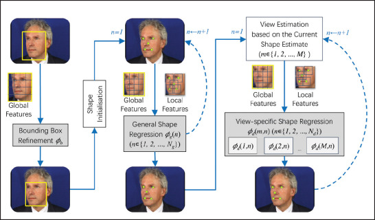 Advances in facial landmark detection - ScienceDirect