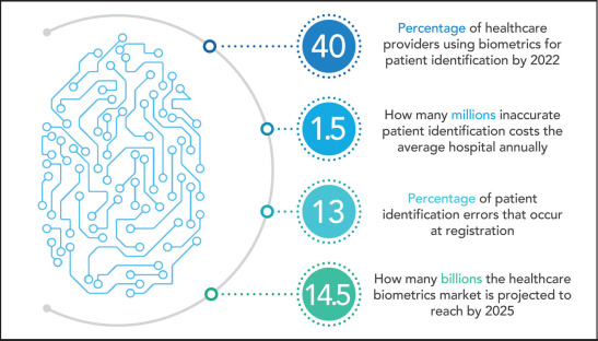 Making IT better: how biometrics can cure healthcare