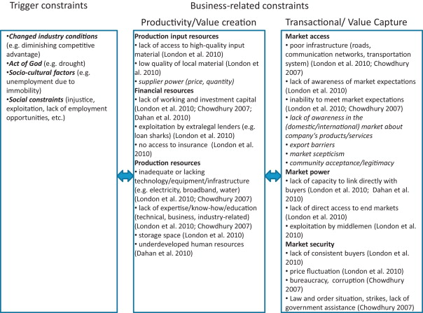 The Role Of Social Value Creation In Business Model Formulation At