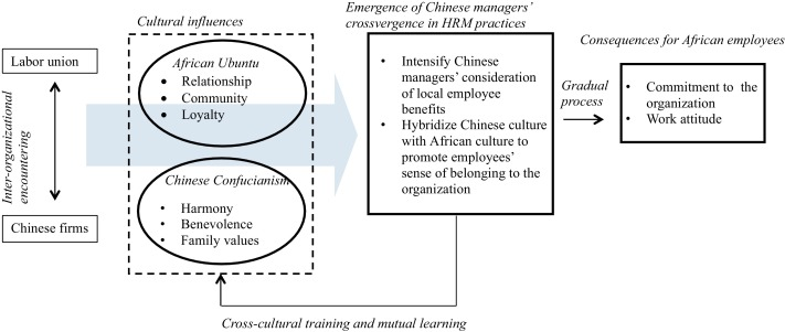 Intercultural influences on managing African employees of