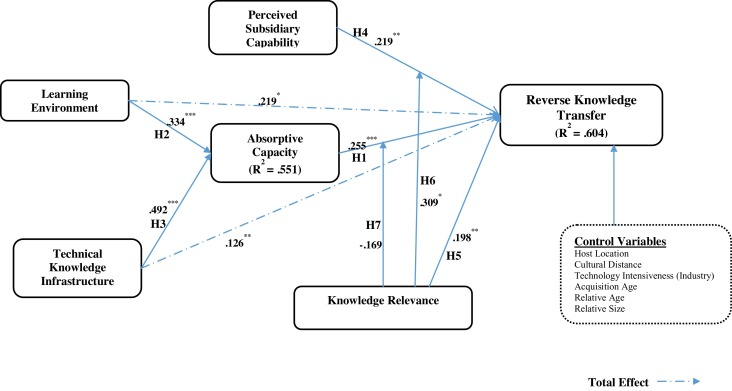 Reverse knowledge transfer in emerging market multinationals
