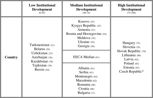 Work in Non-Market and Transitional Societies