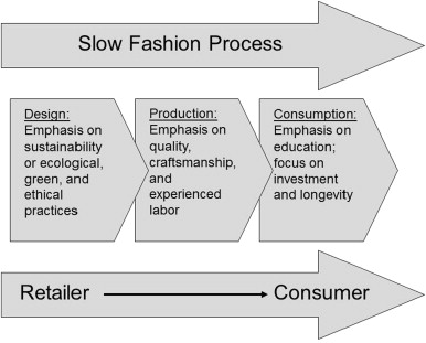 Framework Model For The Slow Fashion Process