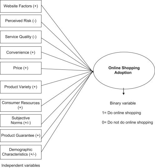An Empirical Analysis Of Online Shopping Adoption In Beijing China