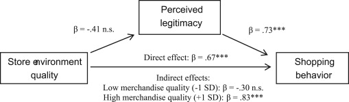 In-store quality (in)congruency as a driver of perceived
