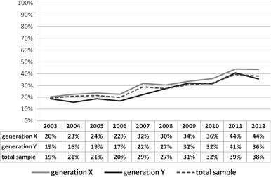 Generation x Dating-Generation y Gemini Matchmaking
