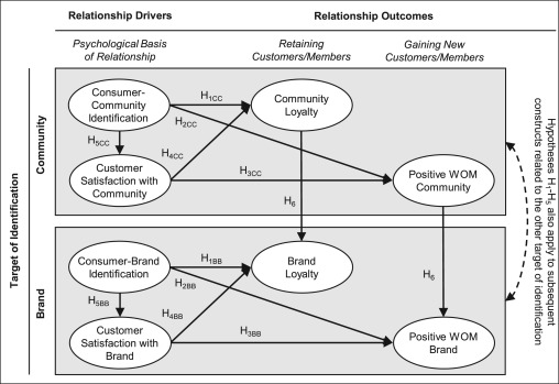 Consumers' relationships with brands and brand communities – The