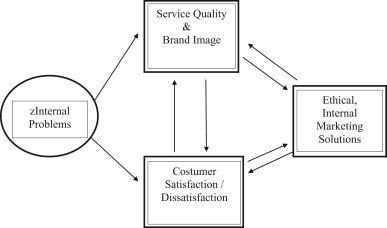 service quality marketing
