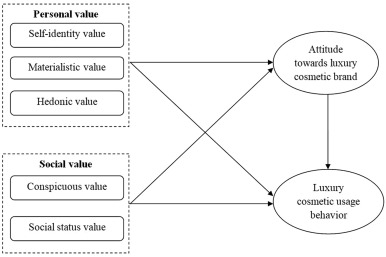 Understanding the effect of personal and social value on