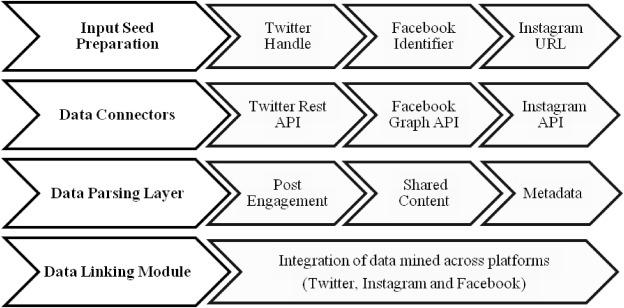 Measuring social media influencer index- insights from