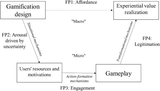 Opening the black box of gameful experience: Implications
