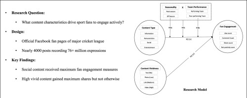 Social media content strategy for sport clubs to drive fan engagement