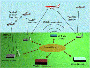 Feasibility of TAMDAR: an aircraft-based weather data