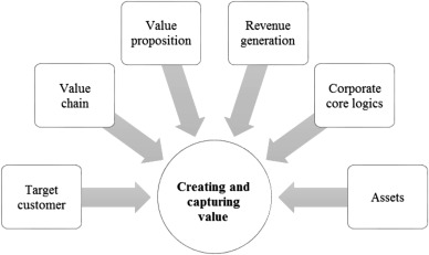 A conceptual business model framework applied to air
