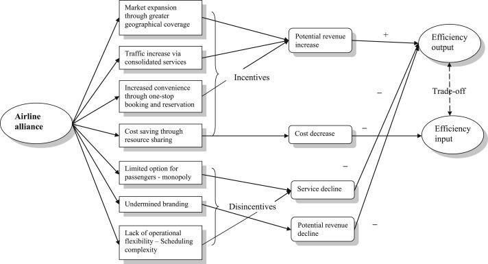 Kết quả hình ảnh cho A comparative performance analysis of airline strategic alliances using data envelopment analysis images