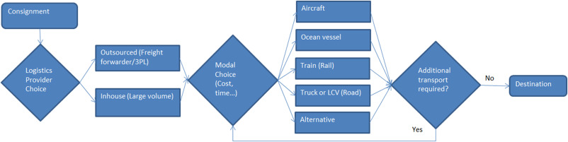 Challenges to domestic air freight in Australia: Evaluating