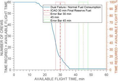Risk analysis of the EASA minimum fuel requirements