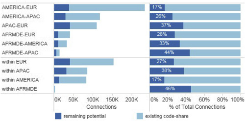 Code Share Connectivity Within Global Airline Alliances How Much