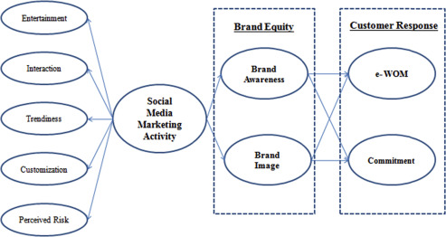 A Study On The Effects Of Social Media Marketing Activities On Brand Equity And Customer Response In The Airline Industry Sciencedirect