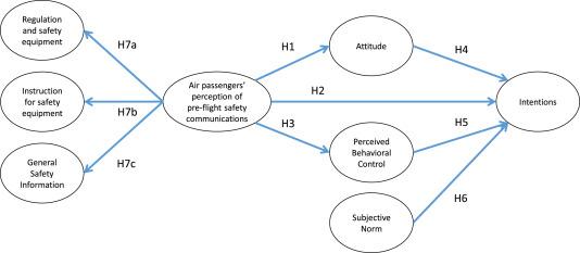 Air passenger's perception toward pre-flight safety briefing