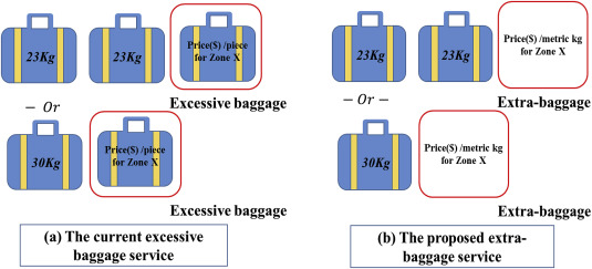 Price setting for extra-baggage service for a combination
