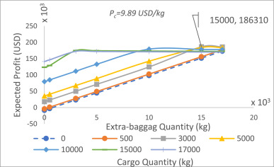 Price setting for extra-baggage service for a combination carrier